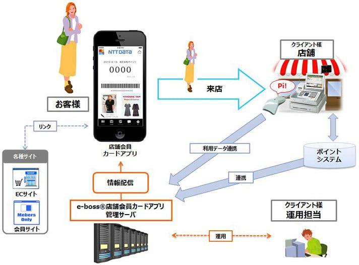バーコード式ポイントカードのスマートフォンアプリ 概要図