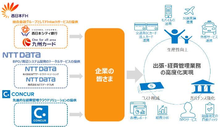 Concur+BPO サービスの全体イメージ
