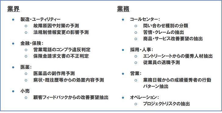 AIソリューション導入対象の業界、業務一例