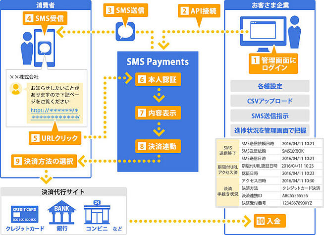 SMS Paymentsサービス概要