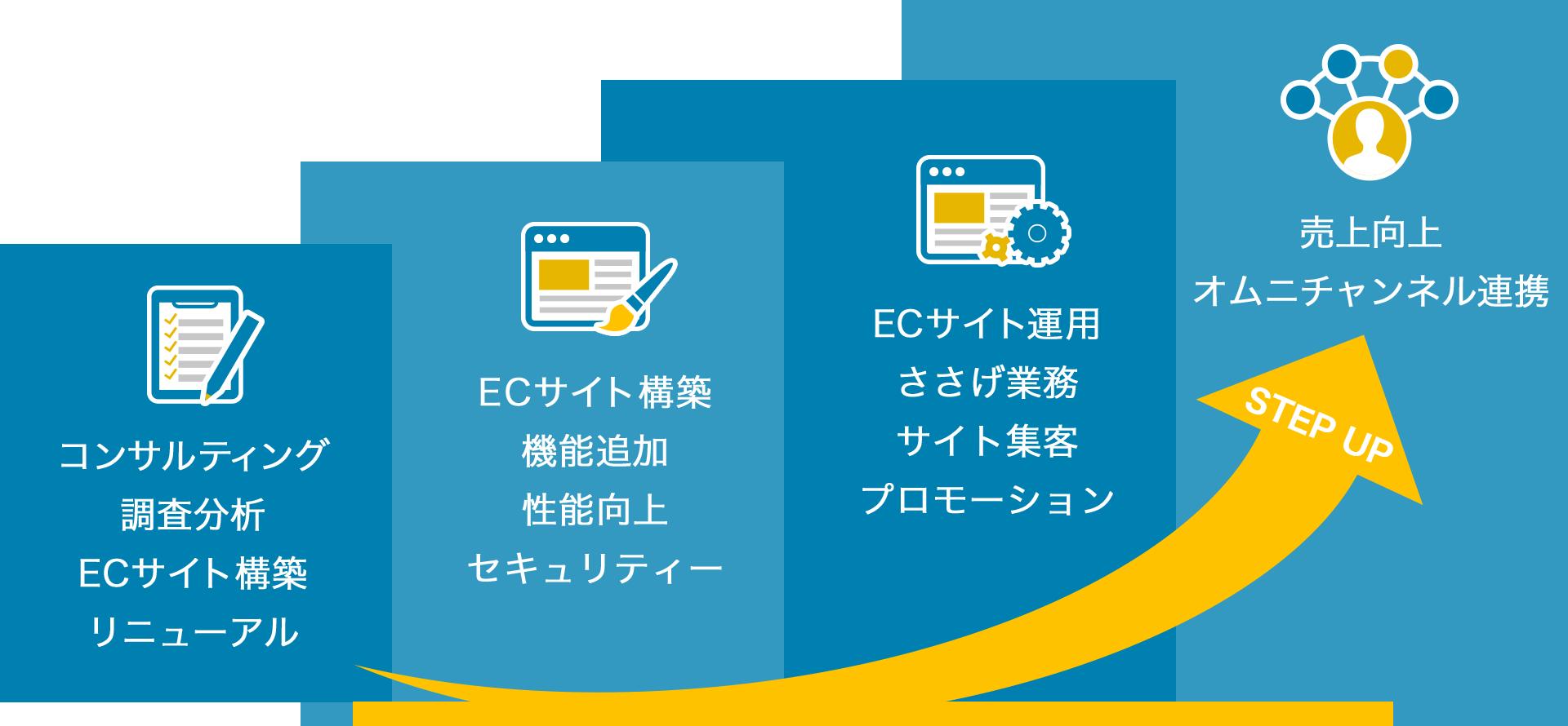 EC業務のフルアウトソーシング ECシステム構築から、EC業務運用までサポート