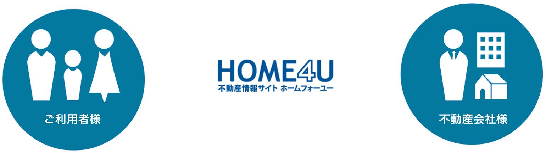 HOME4Uのサービスイメージ