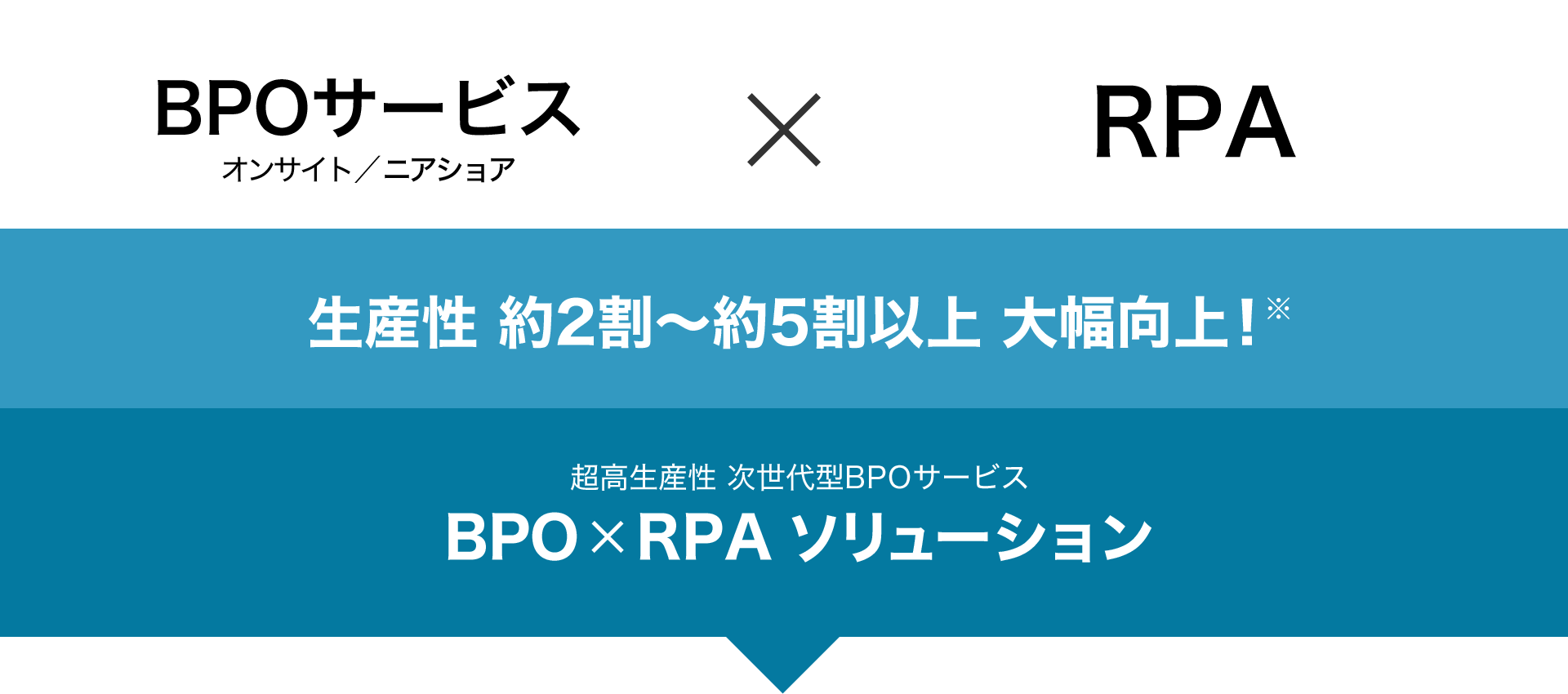 BPOサービス(オンサイト/ニアショア)×RPA 生産性約2割から約5割以上大幅向上! 超高生産性次世代BPOサービス「BPO×RPAソリューション」