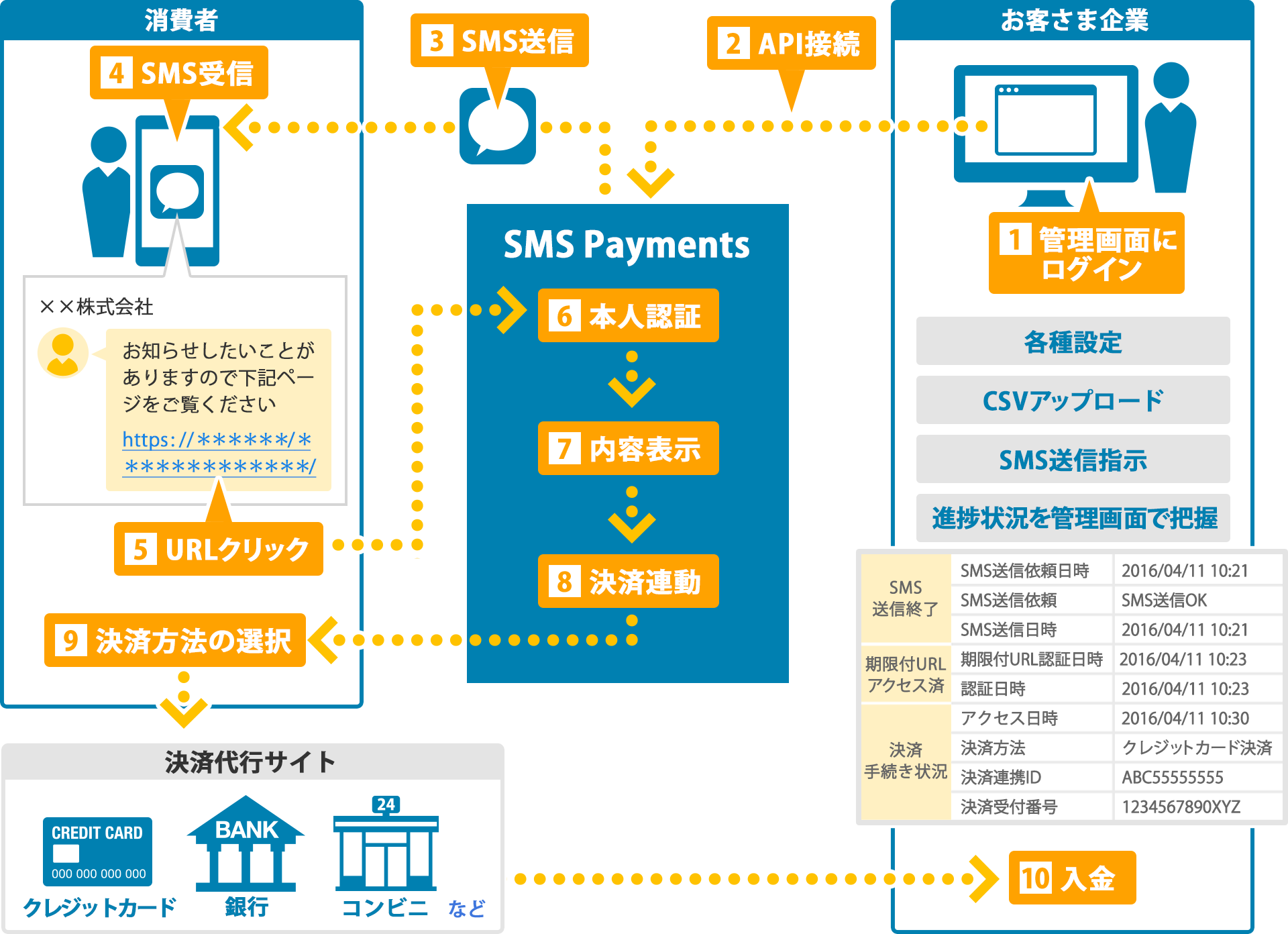 SMS Payments®のシステム概要図