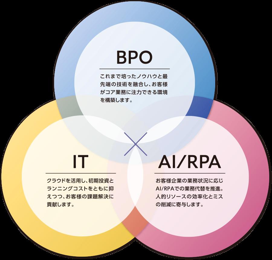 私たちはIT×BPO×AI/RPAを高度に融合した各種サービスを提供し、お客さまの事業プロセスの最適化と事業価値の最大化に貢献します。